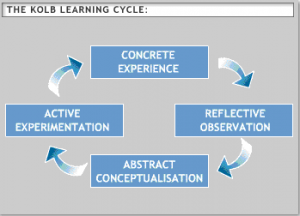 "Richard Mobbs, ""Kolb's Experiential Learning Cycle""."